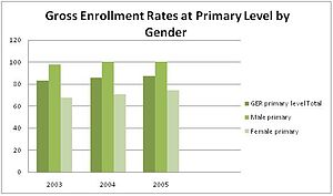 Education in Yemen - Image: Yemen gender enrollment rate