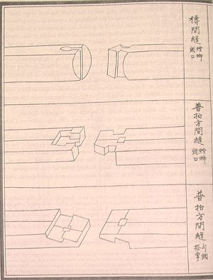 Ancient Chinese wooden architecture - Sliding dovetail, lap dovetail and stepped bevel splice joints of tie beams and cross beams from the Yingzao Fashi, published in 1103 by the Song Dynasty Chinese scholar-bureaucrat Li Jie (1065-1110).