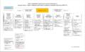 Организационная структура и численность сотрудников Национальной Палаты Предпринимателей Казахстана.png