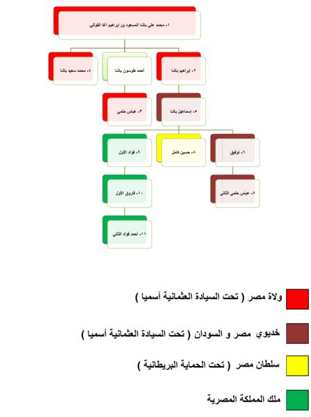 محمد علي باشا Page 1.png