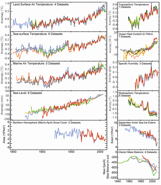 Media Global Warming: File:11 Key Indicators Of Global Warming From State Of The