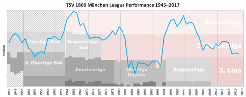 Historical chart of 1860 Munchen league performance since 1945 1860 Munchen Performance Chart.png