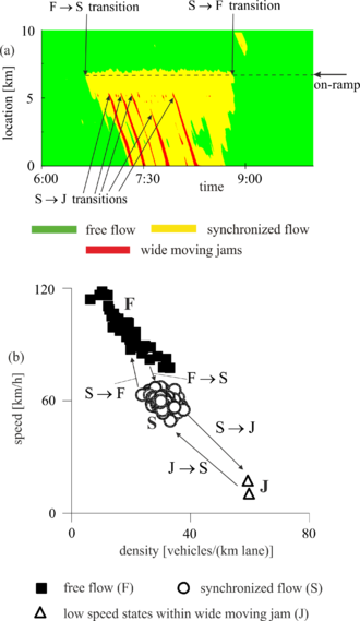 Figure 9: Empirical example of cascade of F - S - J phase transitions in Kerner's three-phase traffic theory: (a) The phase transitions occurring in space and time. (b) The representation of the same phase transitions as those in (a) in the speed-density plane (arrows S - F, J - S, and J - F show possible phase transitions). 3ptt en cascade of phase transitions.png