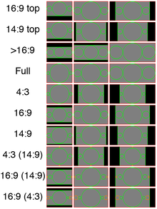 Illustration of above codes, in 4:3, 16:9 and 21:9 frames. Green circles represent essential content, orange circles indicate optional image areas. Black areas are unused parts of the frame, i.e. bars. The red edge indicates the full frame.