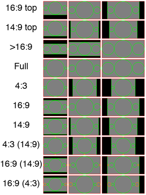 Active Format Description - Illustration of above codes, in 4:3, 16:9 and 21:9 frames. Green circles represent essential content, orange circles indicate optional image areas. Black areas are unused parts of the frame, i.e. bars. The red edge indicates the full frame.