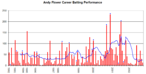 Andy Flower - Andy Flower's career performance graph.