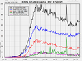 Anonymous, registered, and bot edits. English Wikipedia timeline by percent of edits.png