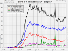 Wikipedia:Village pump (proposals)/Archive 104 - Wikipedia