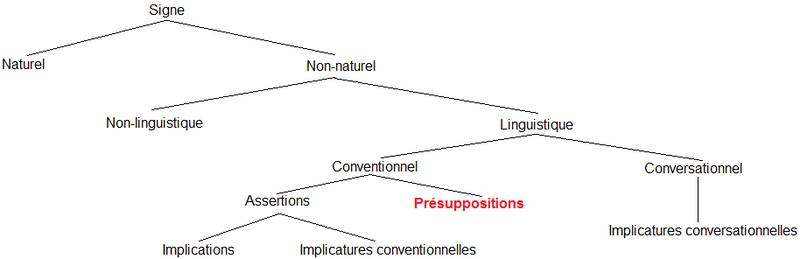 """File:Arbre des types d""""inférences.png"""