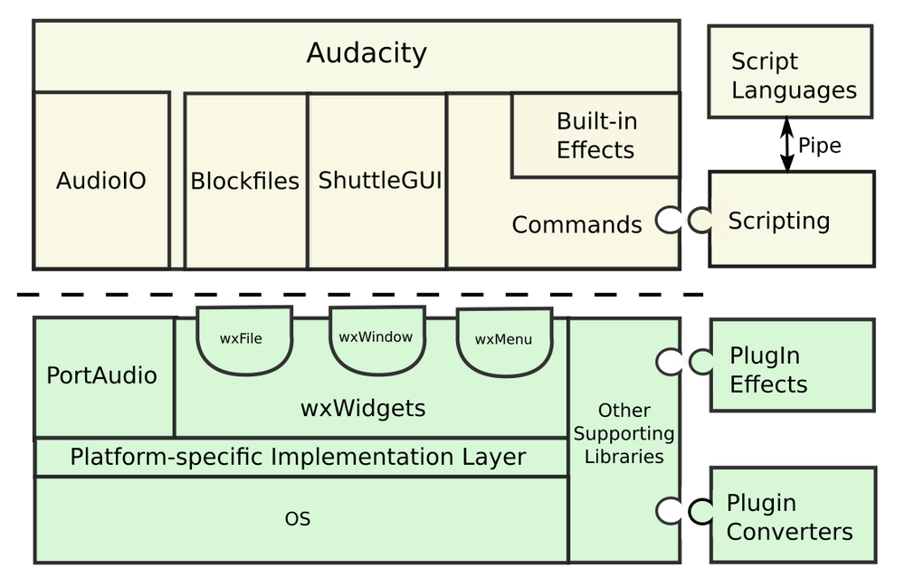 Audacity (audio editor) - Wikiwand