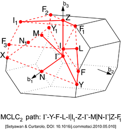 Base-Centered Monoclinic Lattice type 2 (Brillouin zone).png