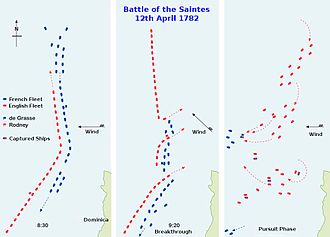 Battle of the Saintes - Main stages of the battle