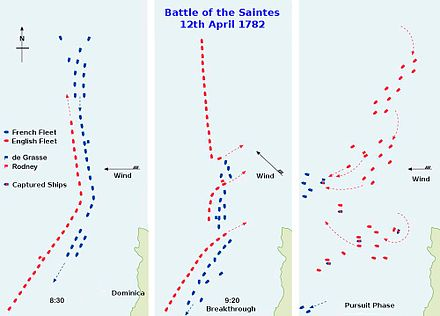 Main stages of the battle Battle of the Saintes plan.jpg