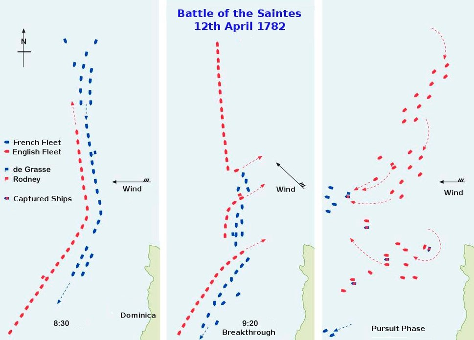 Battle of the Saintes plan