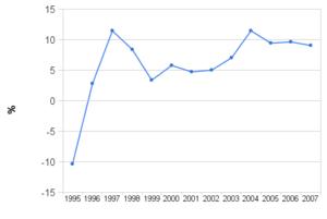 Темп роста ВВП с 1995 по 2006 и оценка на 2007 (в процентах)