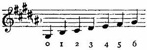 Arghul - Image: Britannica Arghoul Short Pipe Scale