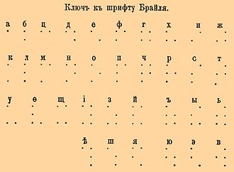 Russian Braille - The Russian braille alphabet, ca 1900.