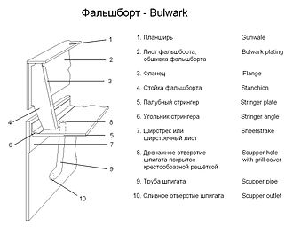 Scupper - Ship's bulwark and scupper in Russian and English