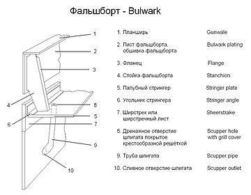 Scupper Wikipedia