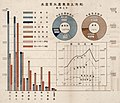 Charts of fishing industry in Taiwan 1932.jpg