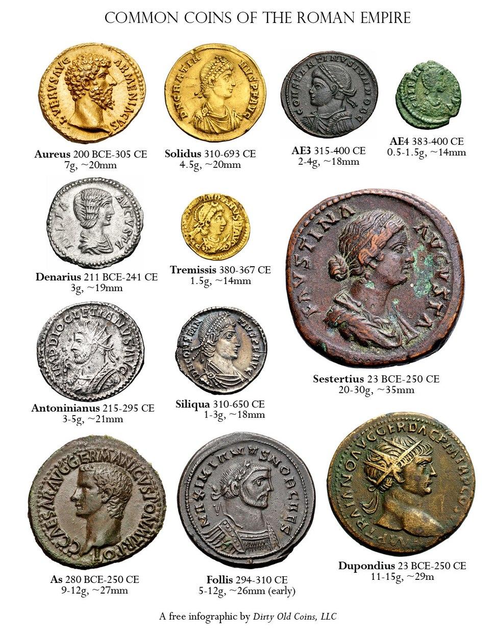 Common Roman Coins