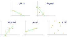 Indice di correlazione di Pearson