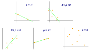 Pearson correlation coefficient - Examples of scatter diagrams with different values of correlation coefficient (ρ)