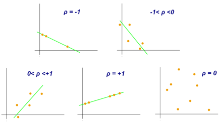 Scatter diagram that demonstrates the Pearson correlation for different values of r. Correlation coefficient.png