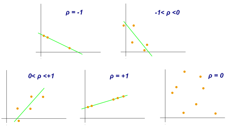 Examples of scatter diagrams with different values of the Pearson correlation coefficient.