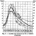 Courbes des hauteurs du Nil à l'échelle d'Assouan, 1871-1887.png