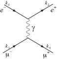 Czteropędy leptonów uczestniczących w procesie anihilacji elektron-pozyton.png