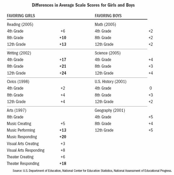 Differences in Average Scale Scores for Girls and Boys