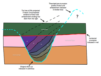 Fill (archaeology) - Fig 2 Theorized embankment deduced from tip lines