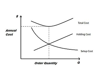 Economic production quantity - This figure graphs the holding cost and ordering cost per year equations. The third line is the addition of these two equations, which generates the total inventory cost per year. This graph should give a better understanding of the derivation of the optimal ordering quantity equation, i.e., the EPQ equation