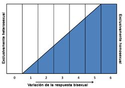 Resultado de imagen para Escala de Kinsey