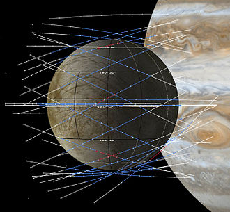 Europa Clipper - The concept to achieve global-regional coverage of Europa during successive flybys.