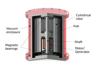 Flywheel energy storage - The main components of a typical flywheel.