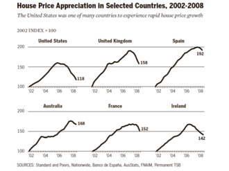 Causes of the Great Recession - Housing price appreciation in selected countries, 2002-2008