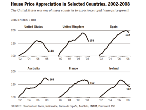 Housing price appreciation in selected countries, 2002-2008 FCIC - Housing Bubbles in Multiple Countries 2002-2008.png