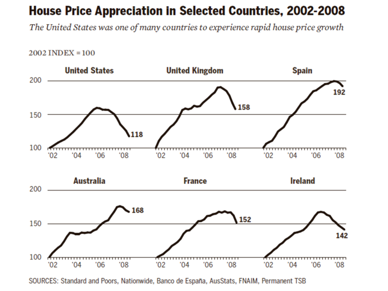 FCIC - Housing Bubbles in Multiple Countries 2002-2008.png