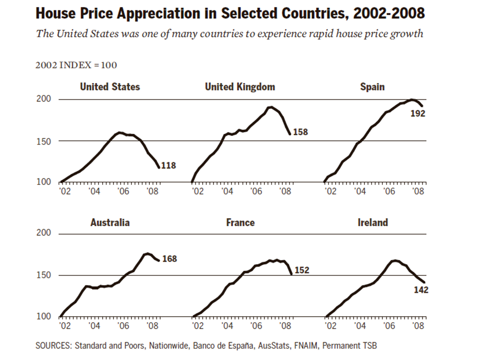 FCIC - Housing Bubbles in Multiple Countries 2002-2008