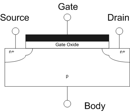 Cross-sectional view of a field-effect transistor, showing source, gate and drain terminals FET cross section.png