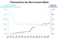 Finanzzahlen Bern–Luzern-Bahn.PNG