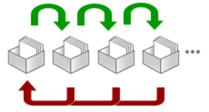 Flashcard - A set of flashcards demonstrating the Leitner system. Cards that the learner knows are promoted to a box for less frequent review (indicated by green arrows); cards for which the learner has forgotten the meaning are demoted to be studied more frequently (indicated by red arrows.)