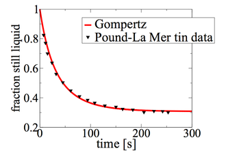 Nucleation - The black triangles are the fraction of a large set of small supercooled liquid tin droplets that are still liquid, i.e., where the crystal state has not nucleated, as a function of time. The data is from Pound and La Mer (1952). The red curve is a fit of a function of the Gompertz form to this data.