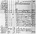 Fragment spisu mieszkańców Jablonka Swierzczewo z 1791r.jpg