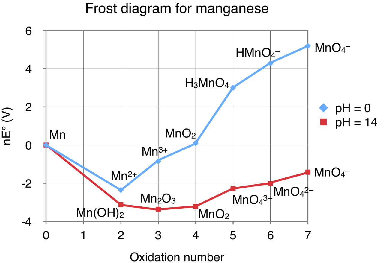 File Frost Diagram For Manganese Png