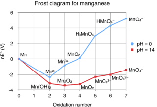 file frost diagram for manganese png wikimedia commons Manganese Symbol other resolutions 320 � 220 pixels