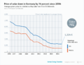 GET en 2A11 price of solar down in Germany since 2006.png