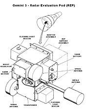 Gemini 5 Radar Evaluation Pod